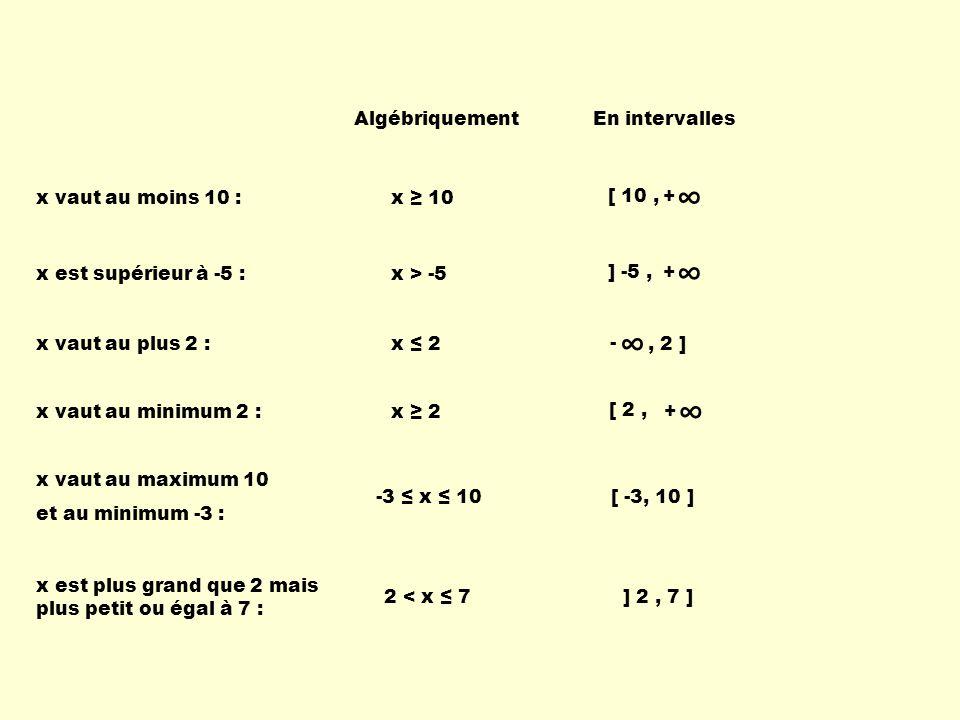 ∞ ∞ ∞ ∞ Algébriquement En intervalles + [ 10 , x vaut au moins 10 :
